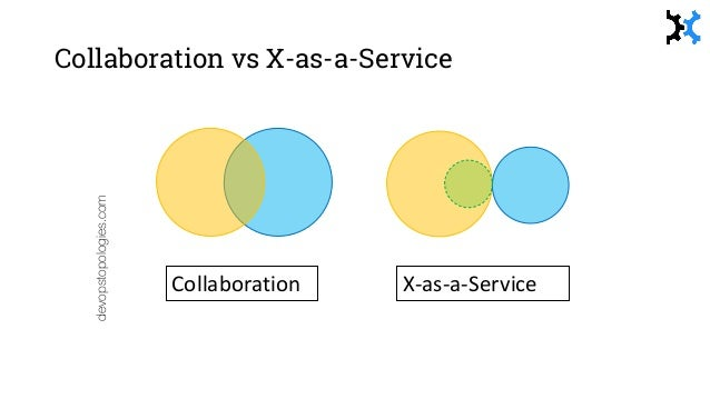 Inner Topologies Collaboration XaaS Within any group there may be internal collaborations AND other X- as-a-Service (XaaS)...