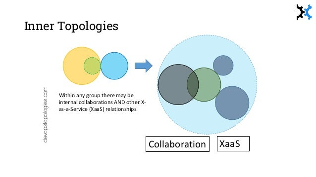 Team configuration Component team Platform / 'substrate' team Product/Feature team devopstopologies.com