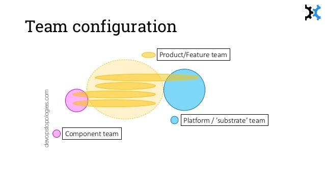 Established platform (PaaS) Predictable delivery devopstopologies.com