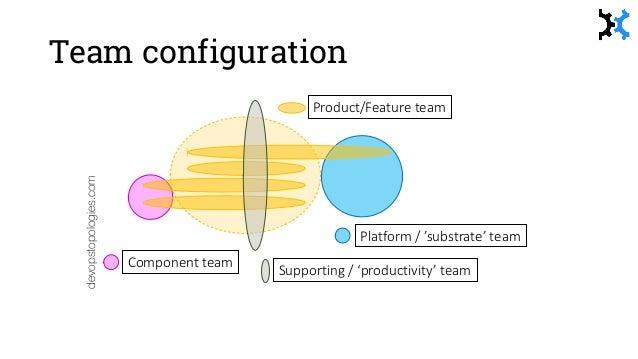 Evolution of team topologies devopstopologies.com DISCOVER ESTABLISH