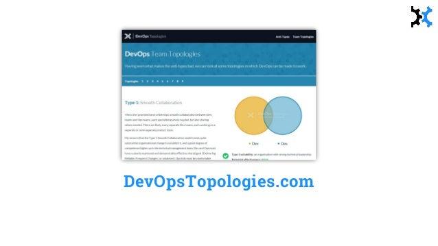Evolution of team topologies Team 2 Discover Discover Team N Team 3 Use Use devopstopologies.com Team 1 Establish Establis...