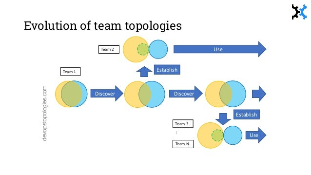 Team topologies alone will not produce effective software systems