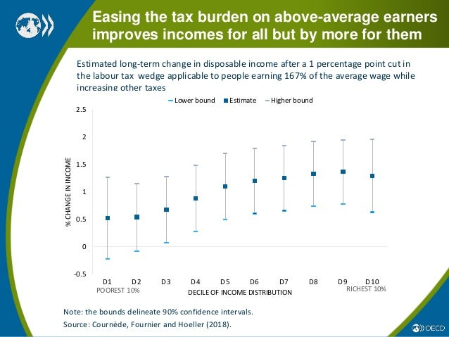 tax burdens oecd publishing
