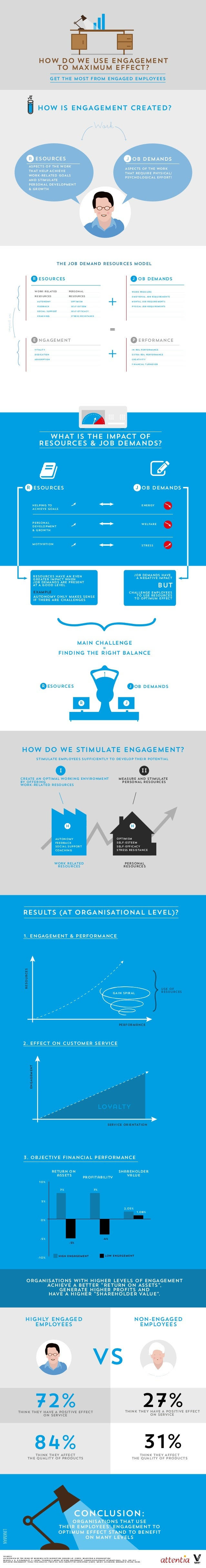 How dO WE USE ENGAGEMENT TO MAXIMUM EFFECT? GET THE MOST FROM ENGAGED EMPLOYEES  hOW IS ENGAGEMENT CREATED?  Work R ESOURC...