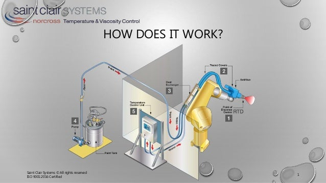 HOW DOES IT WORK? Saint Clair Systems © All rights reserved ISO 9001:2016 Certified 1