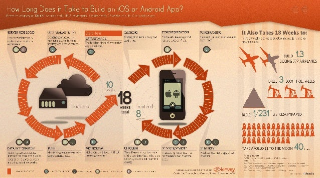 How Long Does it Take to Build a Mobile App?