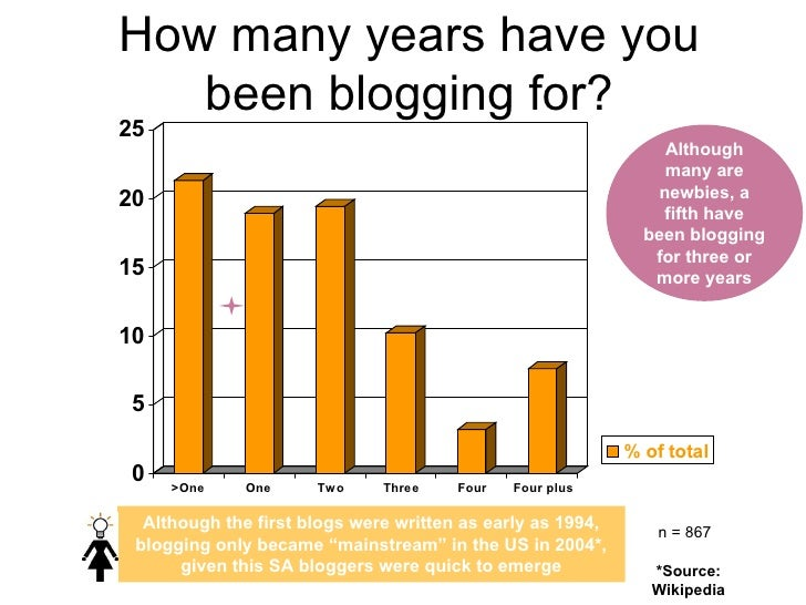 "How many years have you been blogging for? Although the first blogs were written as early as 1994, blogging only became ""m..."