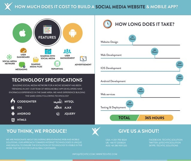 How Much Does it Cost to Build a Social Media Website and ...
