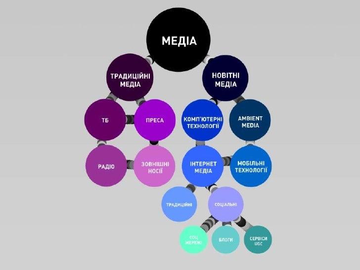 Класифікація медіа<br />Медіа:<br />Нові медіа<br />Інтернет медіа<br />Традиційні інтернет видання<br />Соціальні медіа<b...