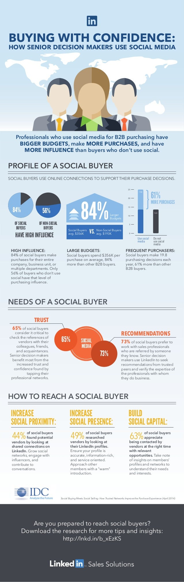 Are you prepared to reach social buyers? Download the research for more tips and insights: http://lnkd.in/b_xEzKS INCREASE...
