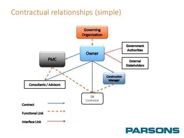 contractual relationship diagram example