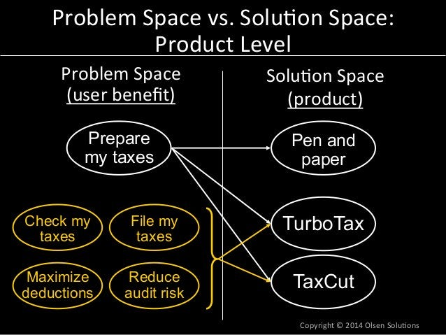 Problem  Space  vs.  Solu7on  Space:  Product  Level  Problem  Space  (user  benefit)  Solu7on  Space  (product)  Pen and ...