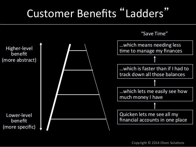 """Customer  Benefits  """"Ladders""""  Higher-‐level  benefit  (more  abstract)  """"Save  Time""""  …which  means  needing  less  7me ..."""