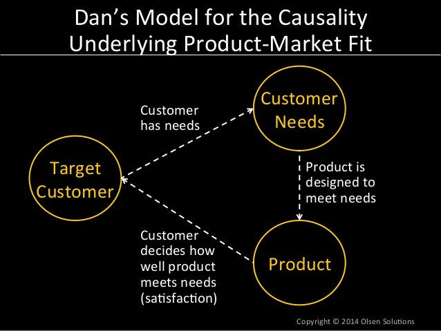 Dan's  Model  for  the  Causality  Underlying  Product-‐Market  Fit  Customer  Needs  Copyright  ©  2014  Olsen  Solu7ons...