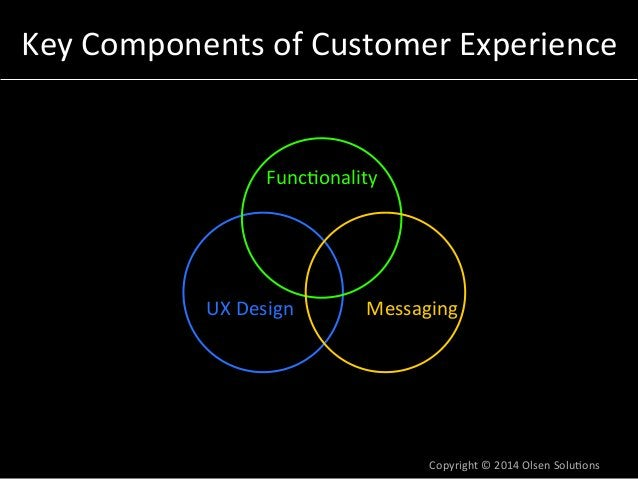 Key  Components  of  Customer  Experience  Func7onality  UX  Design  Messaging  Copyright  ©  2014  Olsen  Solu7ons