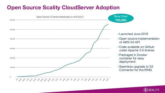 Zenko: Enabling Data Control in a Multi-cloud World