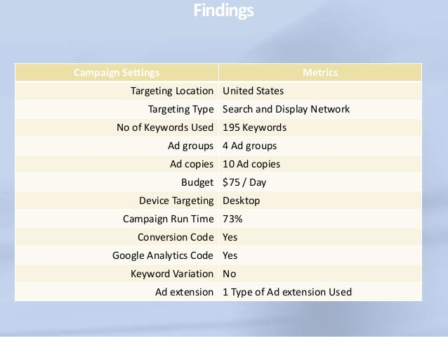 Findings  Cost per conversion at $162.49 on every Sunday  Received only 9 conversions on Sunday