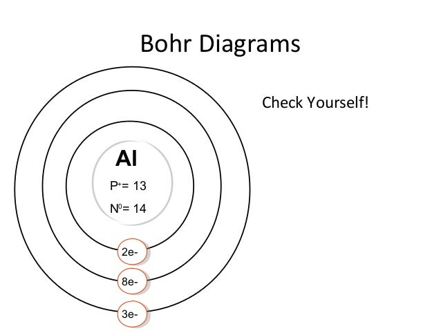 Bohr Diagrams Check Yourself! Al P+ U003d 13 N0 U003d 14 2e  8e  3e  ...