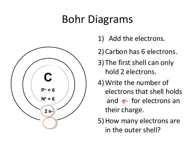 How To Bohr Diagram