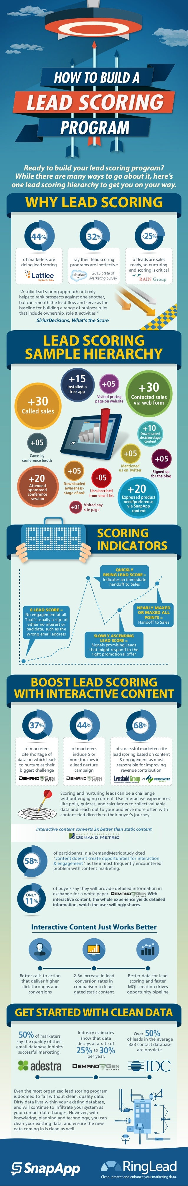 HOW TO BUILD A LEAD SCORING PROGRAM LEAD SCORING SAMPLE HIERARCHY WHY LEAD SCORING BOOST LEAD SCORING WITH INTERACTIVE CON...