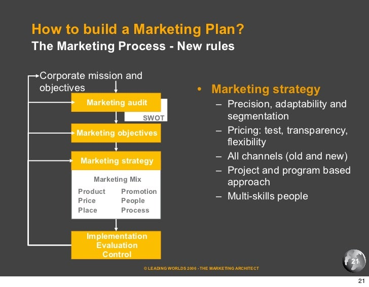 How to build a marketing plan for Marketing to builders