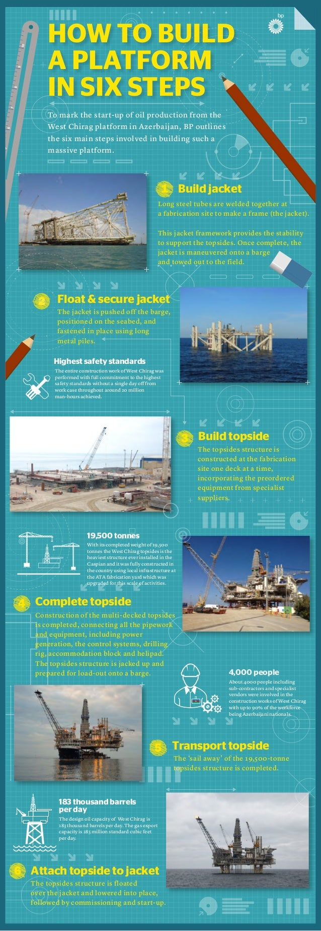 HOW TO BUILD  A PLATFORM  IN SIX STEPS  To mark the start-up of oil production from the  West Chirag platform in Azerbaija...