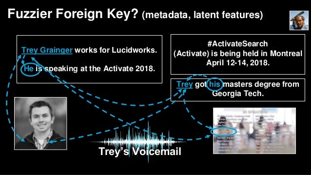 Fuzzier Foreign Key? (metadata, latent features) Trey Grainger works for Lucidworks. He is speaking at the Activate 2018. ...