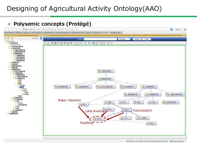 Reasoning by Ontology Reasoning by Agriculture Activity Ontology Activity for biotic control Activity for suppression of...