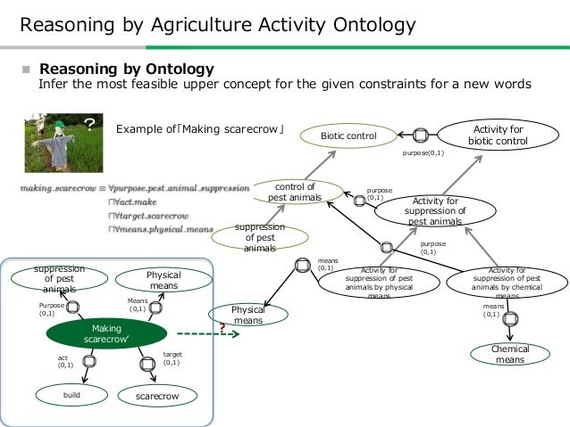 Applying Agricultural Activity Ontology  URI Give a unique URI for each concept http://cavoc.org/aao/ns/1/は種