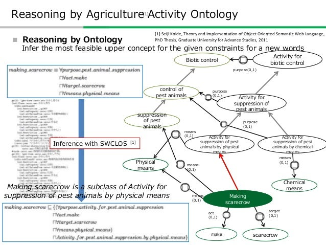 http://www.cavoc.org/ http://www.cavoc.org/aao Web Services based on Agriculture Activity Ontology • Version History ver. ...