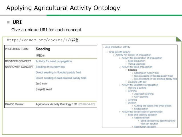 Web Services based on Agriculture Activity Ontology  Data Sharing The data of AAO can be downloaded in the RDF/Turtle for...