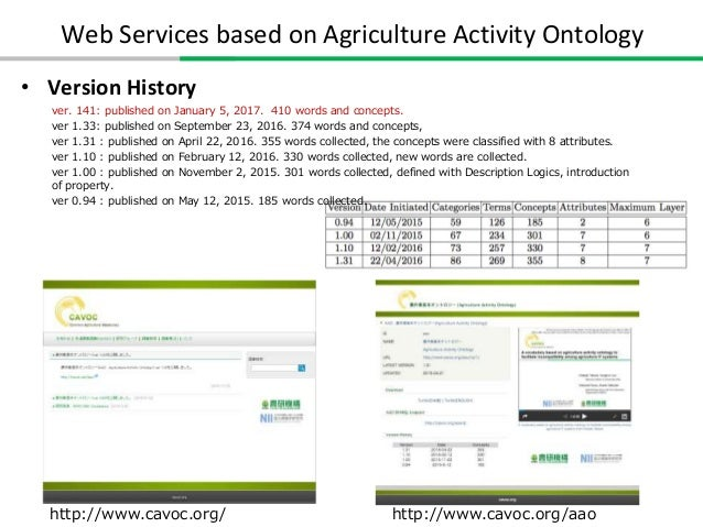 Web Services based on Agriculture Activity Ontology  Converting synonyms to core vocabulary http://www.tanbo-kubota.co.jp...