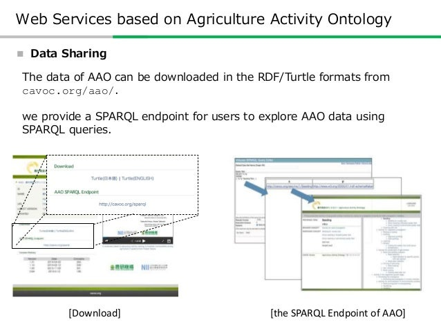How did we build Agriculture Activity Ontology? • Share the experience of building ontologies • Design Process – 0th Step:...