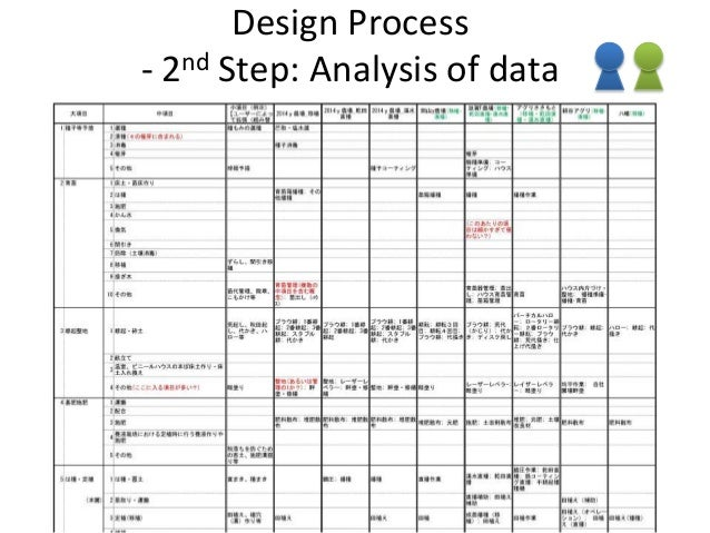 Design Process - 5th Step: Evaluation and Enrichment by domain experts - • Ask evaluations to experts – individual crops e...
