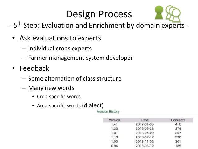 Crop Vocabulary (CVO) • Crop Concept – Crop name • Synonym – Japanese common name – Scientific name – Edible/non-edible – ...