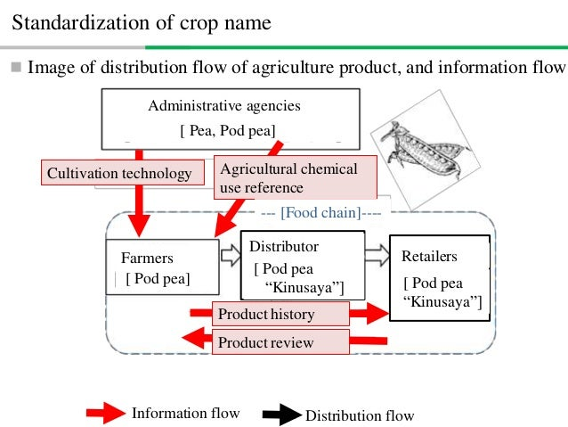 URI of Crop Names(Crop names in Agricultural Chemical Use Reference ) Link to URI of CVO List of crop names Crop name Clas...
