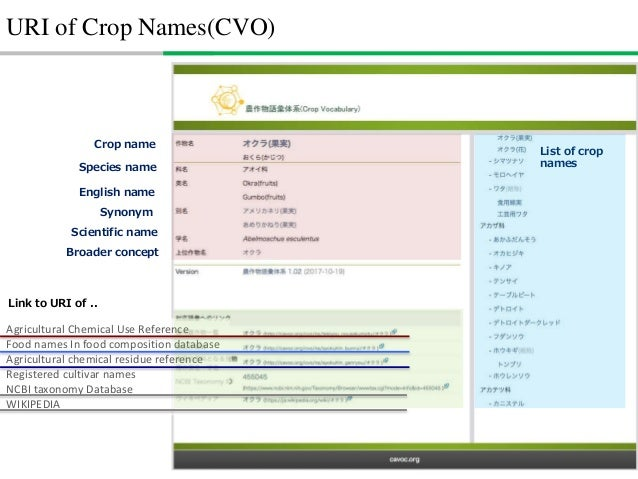 How to build it - Data-drivenCrop names in Agricultural Chemical Use Reference by MAFF Guideline name by MAFF(2017) CVO (t...