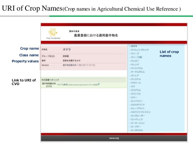 How to build CVO • Crop =/= Species • Crop = Species Species + edible/non-edible + edible part + mature/un-mature + growin...