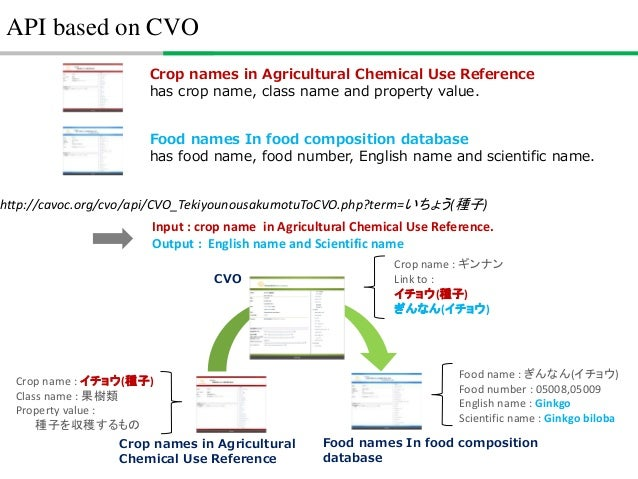 How to build ontologies - a case study of Agriculture Activity Ontology