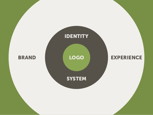 BRAND A Brand (or Branding) refers to the perceived image and subsequent emotional response to a company, its products and...