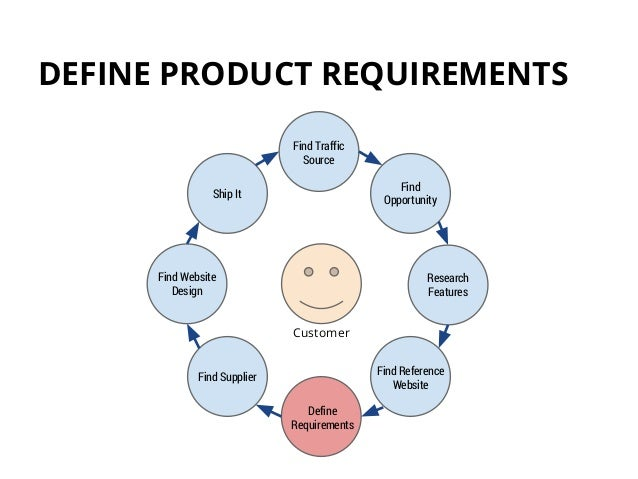 define requirements sell launch slideshare