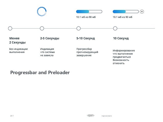 Improvements Progressbar and Preloader 2017