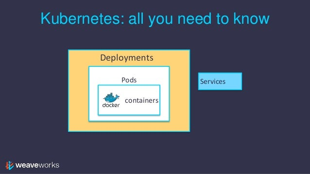 How to Install and Use Kubernetes by Weaveworks