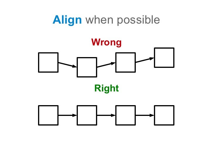 align when possible wrong right