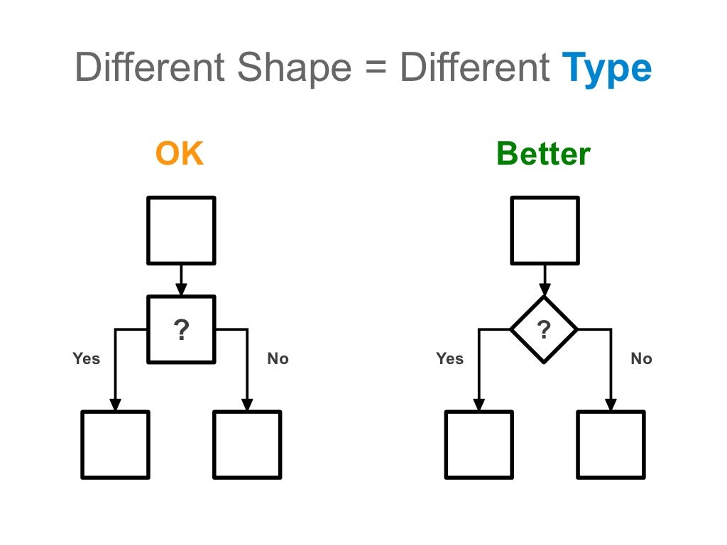 different shape   different type