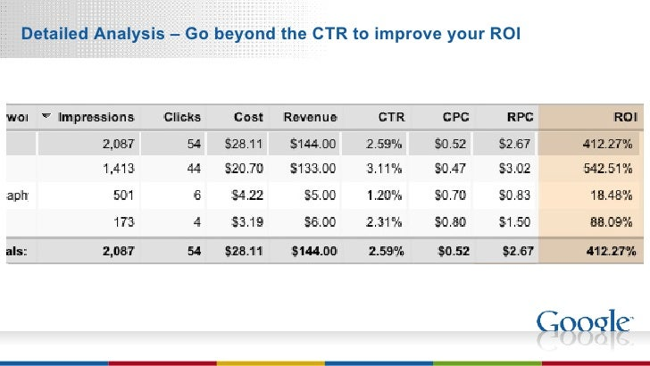 Detailed Analysis – Go beyond the CTR to improve your ROI