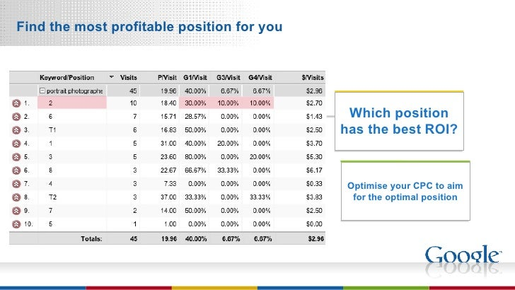 Find the most profitable position for you Optimise your CPC to aim for the optimal position Which position has the best ROI?