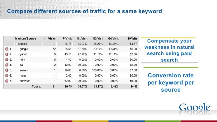 Compare different sources of traffic for a same keyword Conversion rate per keyword per source Compensate your weakness in...