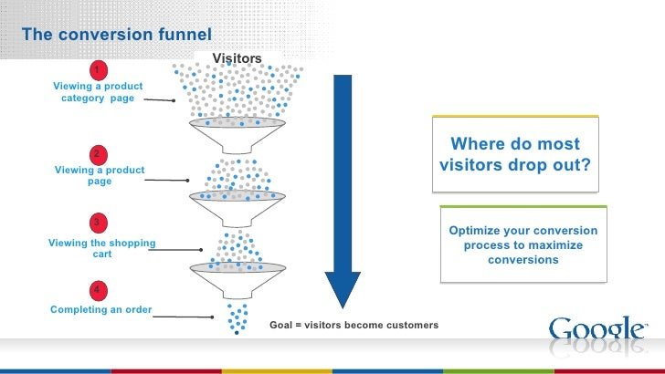 The conversion funnel Visitors Goal = visitors become customers Optimize your conversion process to maximize conversions W...