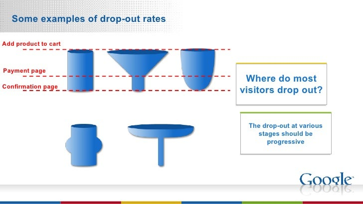 Some examples of drop-out rates The drop-out at various stages should be progressive Where do most visitors drop out? [Ben...